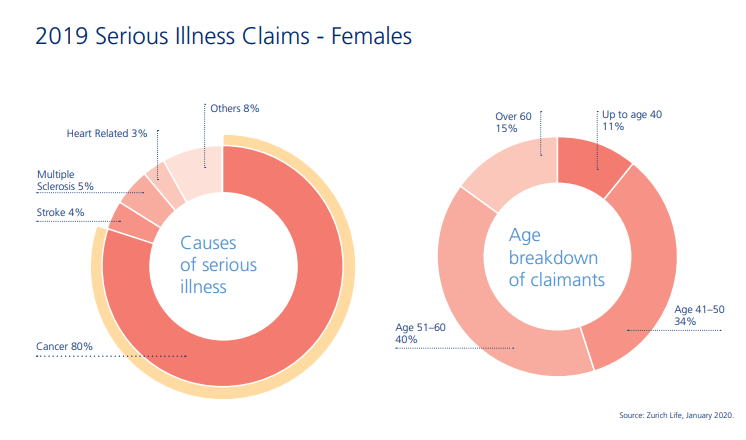Serious illness claims female lives