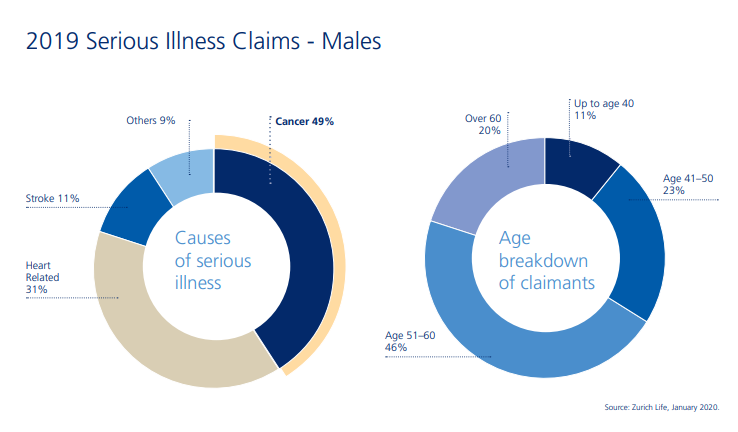 Serious illness claims male lives